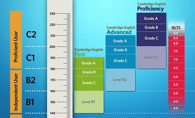 Cambridge English Scale.